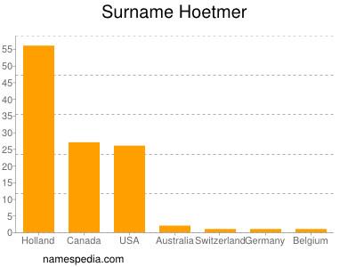 Surname Hoetmer