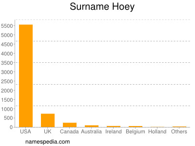Surname Hoey