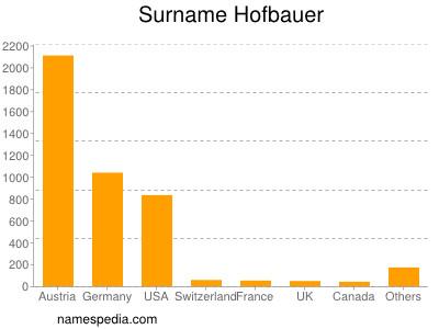 Surname Hofbauer