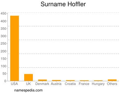 Surname Hoffler