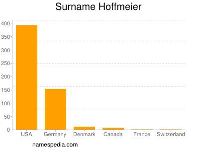 Surname Hoffmeier