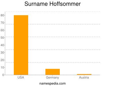 Surname Hoffsommer