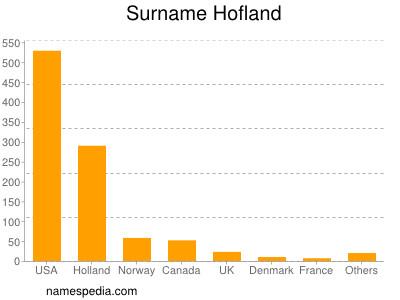 Surname Hofland