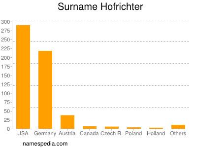 Surname Hofrichter