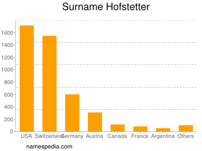 Surname Hofstetter