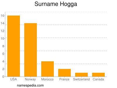 Surname Hogga
