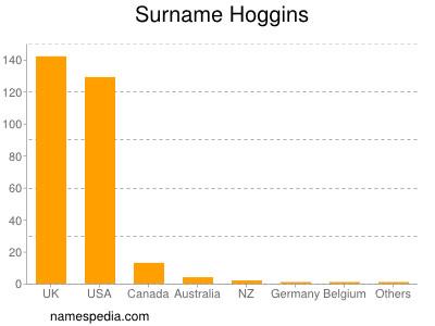 Surname Hoggins