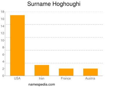 Surname Hoghoughi