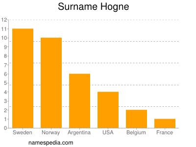 Surname Hogne
