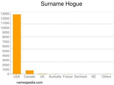 Surname Hogue
