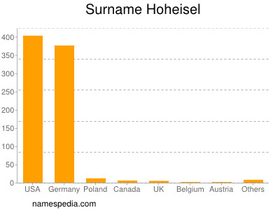 Surname Hoheisel