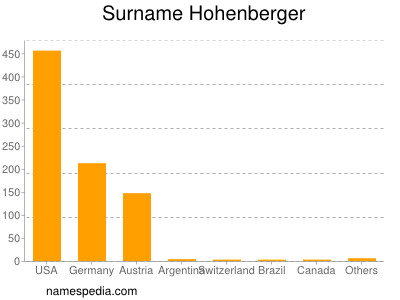 Surname Hohenberger
