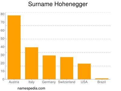 Surname Hohenegger