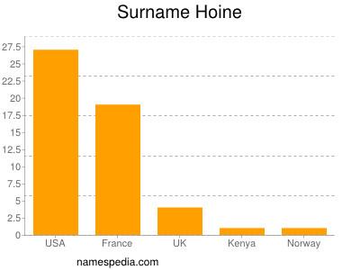 Surname Hoine
