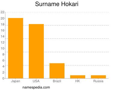 Surname Hokari