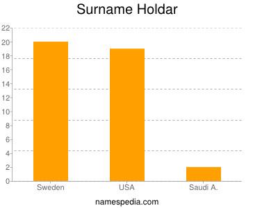 Surname Holdar