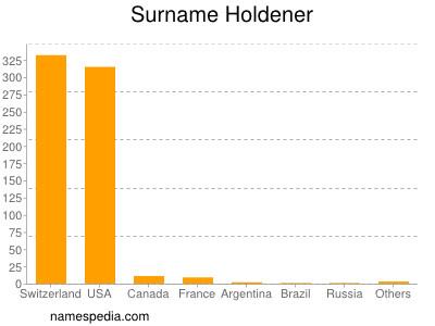 Surname Holdener