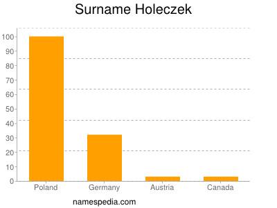 Surname Holeczek