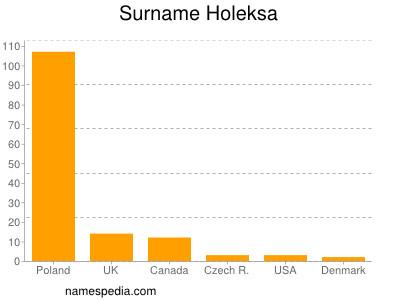 Surname Holeksa
