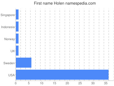 Given name Holen