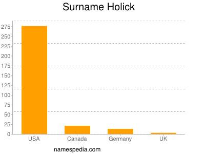 Surname Holick