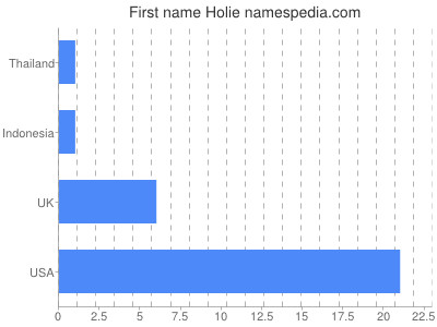 Given name Holie