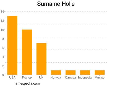 Surname Holie