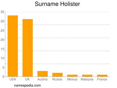 Surname Holister