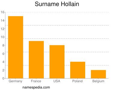 Surname Hollain