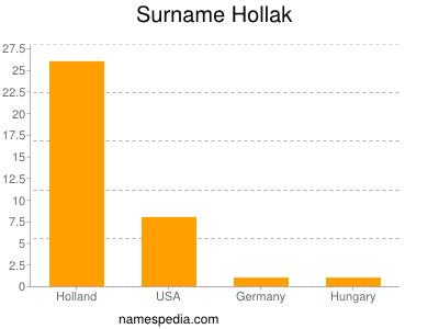 Surname Hollak