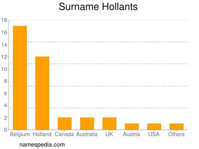 Surname Hollants