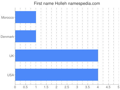 Given name Holleh