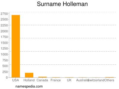 Surname Holleman
