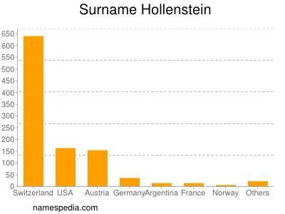 Surname Hollenstein