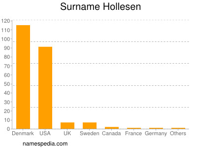 Surname Hollesen