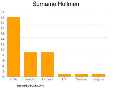 Surname Hollmen