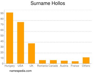 Surname Hollos