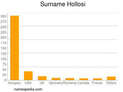 Surname Hollosi