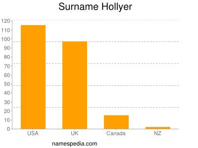 Surname Hollyer