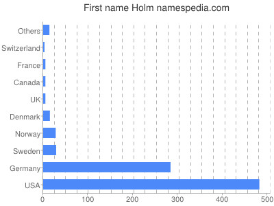 Given name Holm
