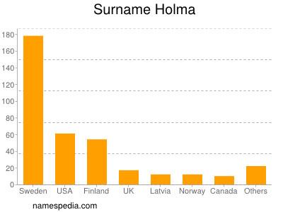 Surname Holma