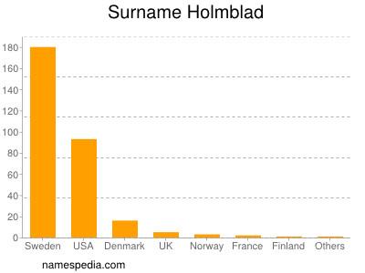 Surname Holmblad