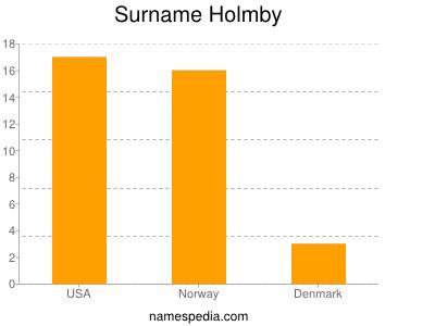 Surname Holmby