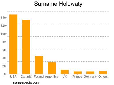 Surname Holowaty