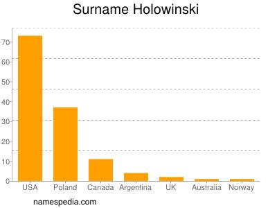 Surname Holowinski