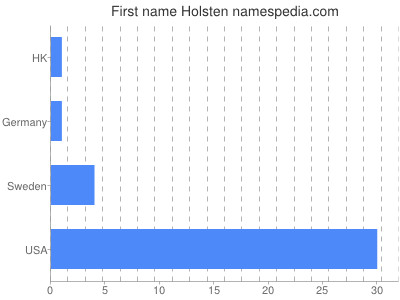 Given name Holsten
