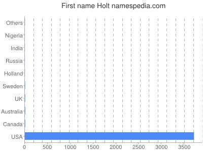 Given name Holt