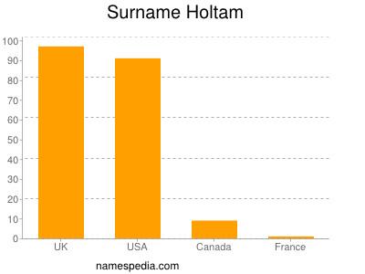 Surname Holtam