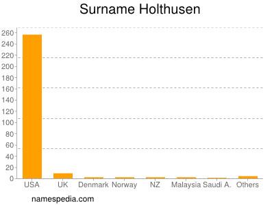 Surname Holthusen