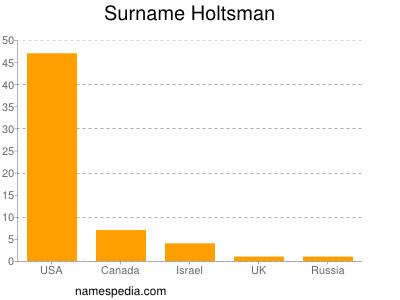 Surname Holtsman